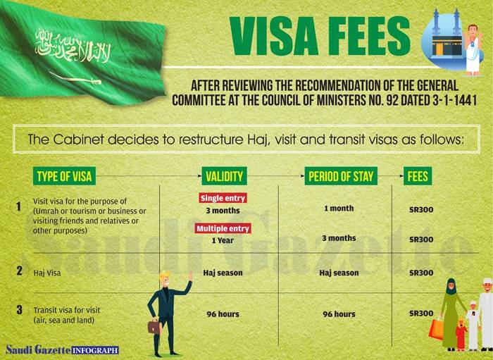 Source: Saudi Gazette - Umrah Visa Fee 2019 Infograph